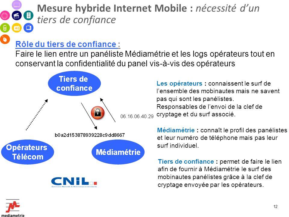 Mesure hybride Internet Mobile : nécessité dun tiers de confiance Rôle du tiers de confiance : Faire le lien entre un panéliste Médiamétrie et les log