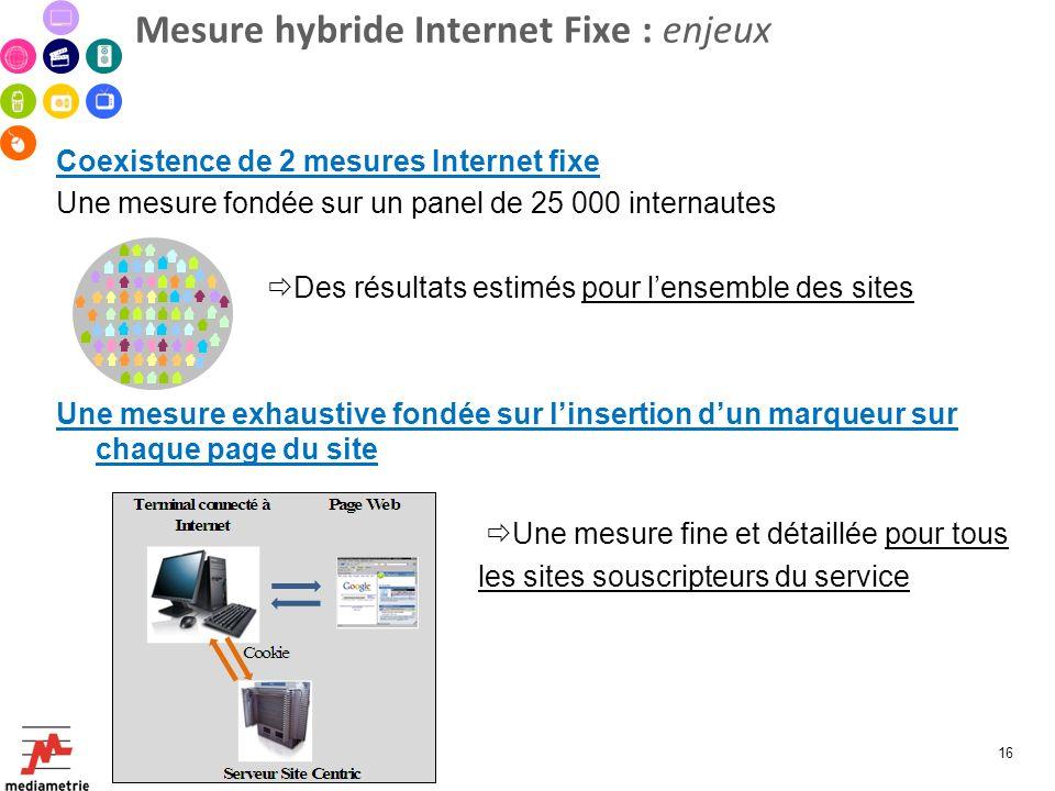 Mesure hybride Internet Fixe : enjeux Coexistence de 2 mesures Internet fixe Une mesure fondée sur un panel de 25 000 internautes Des résultats estimé