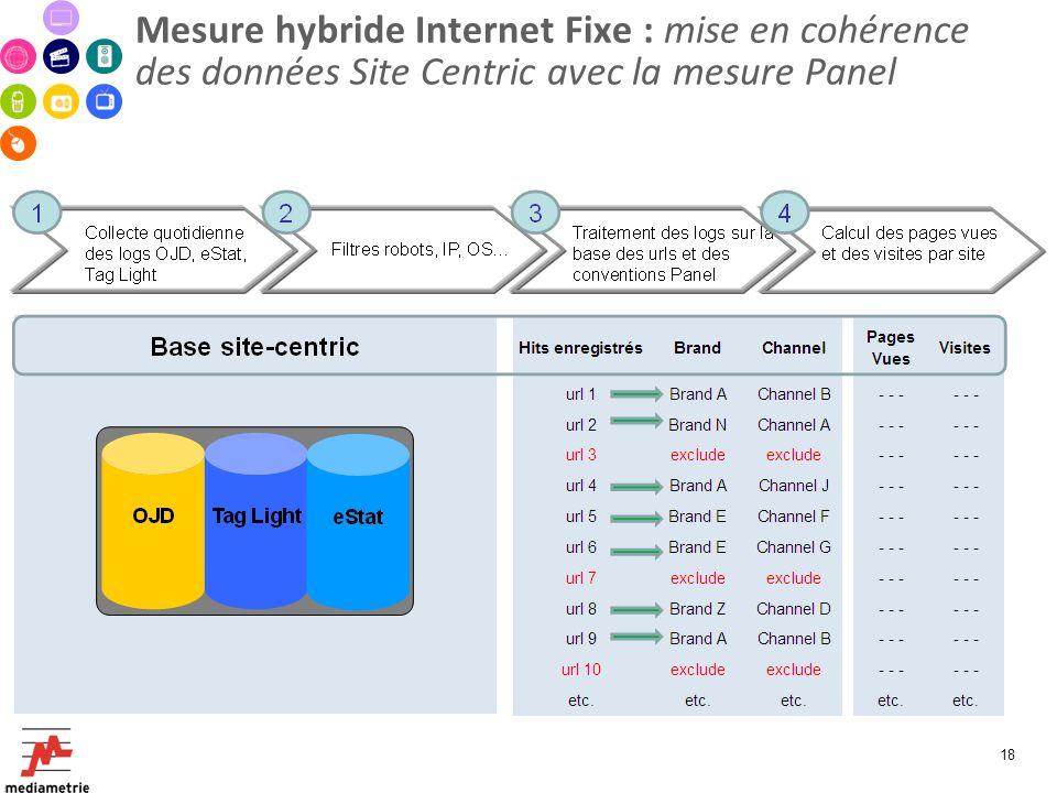 Mesure hybride Internet Fixe : mise en cohérence des données Site Centric avec la mesure Panel 18