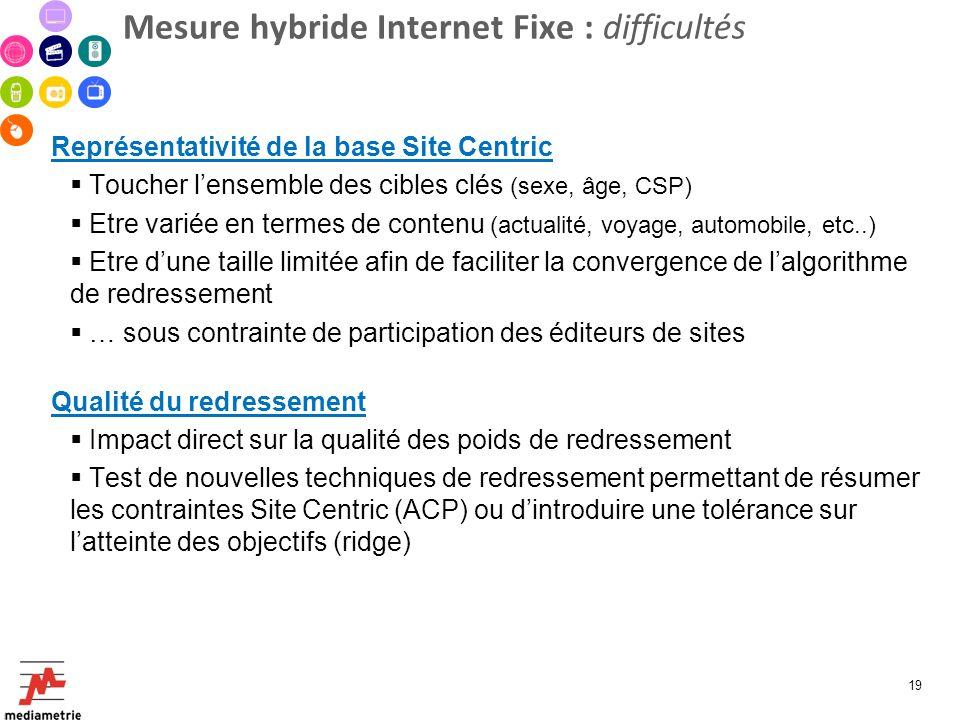 Mesure hybride Internet Fixe : difficultés Représentativité de la base Site Centric Toucher lensemble des cibles clés (sexe, âge, CSP) Etre variée en