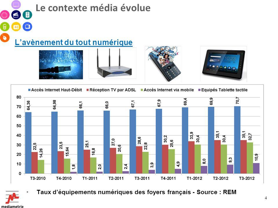 Le contexte média évolue Lavènement du tout numérique Taux déquipements numériques des foyers français - Source : REM 4