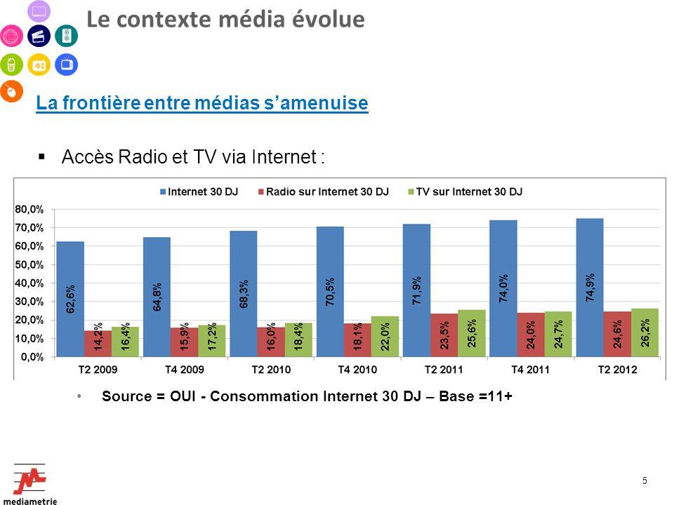 Le contexte média évolue La frontière entre médias samenuise Accès Radio et TV via Internet : Source = OUI - Consommation Internet 30 DJ – Base =11+ S