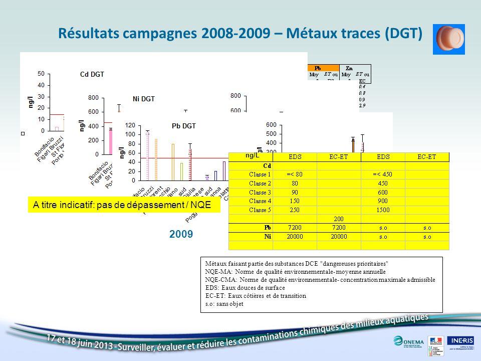 Résultats campagnes 2008-2009 – Métaux traces (DGT) 20092008 20092008 20092008 A titre indicatif: pas de dépassement / NQE Métaux faisant partie des s
