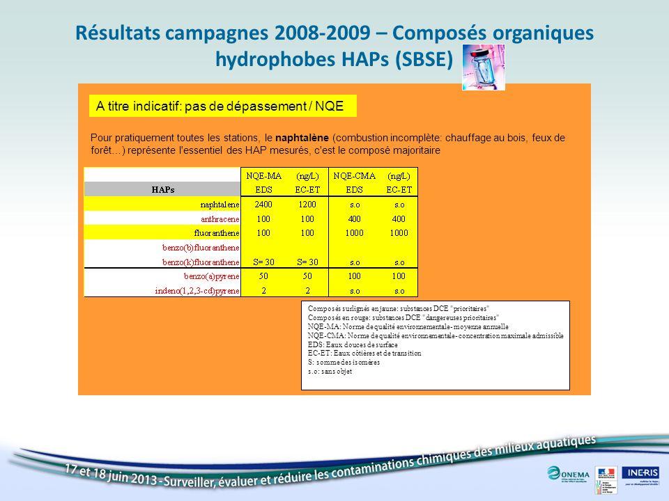 Résultats campagnes 2008-2009 – Composés organiques hydrophobes HAPs (SBSE) A titre indicatif: pas de dépassement / NQE Composés surlignés en jaune: s