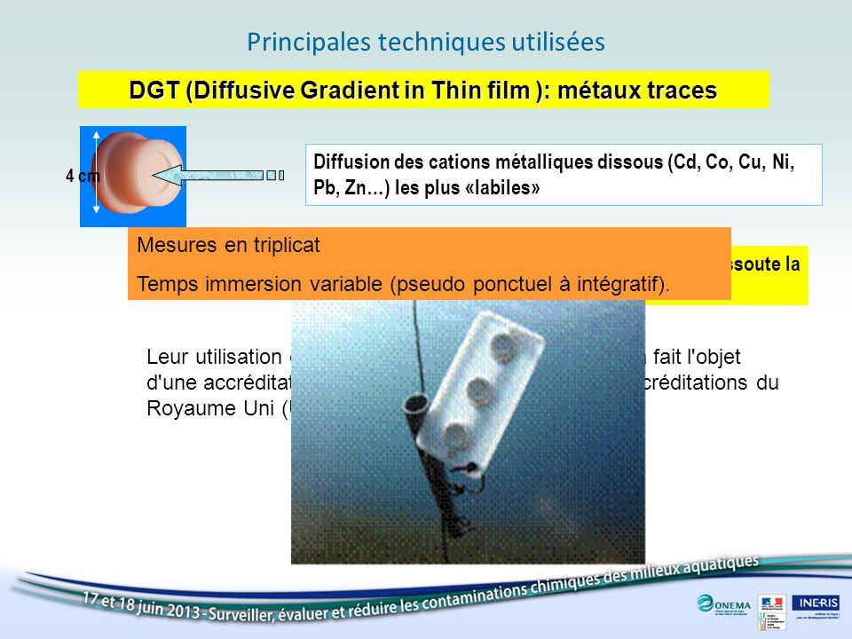 Principales techniques utilisées DGT (Diffusive Gradient in Thin film ): métaux traces 4 cm Diffusion des cations métalliques dissous (Cd, Co, Cu, Ni,