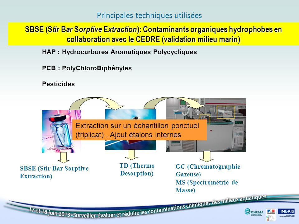 Principales techniques utilisées SBSE (S tir B ar S orptive E xtraction ): Contaminants organiques hydrophobes en collaboration avec le CEDRE (validat
