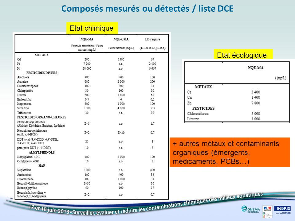 Composés mesurés ou détectés / liste DCE Etat chimique Etat écologique + autres métaux et contaminants organiques (émergents, médicaments, PCBs…)