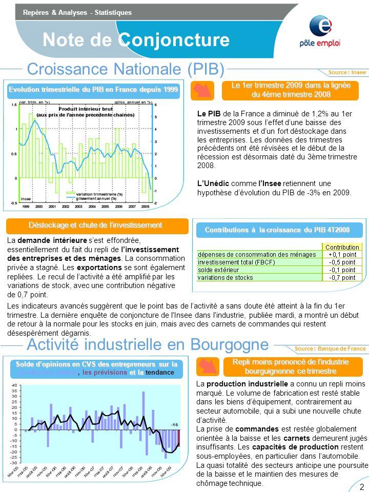 2 2 Repères & Analyses - Statistiques Note de Conjoncture Croissance Nationale (PIB) Le PIB de la France a diminué de 1,2% au 1er trimestre 2009 sous leffet dune baisse des investissements et dun fort déstockage dans les entreprises.