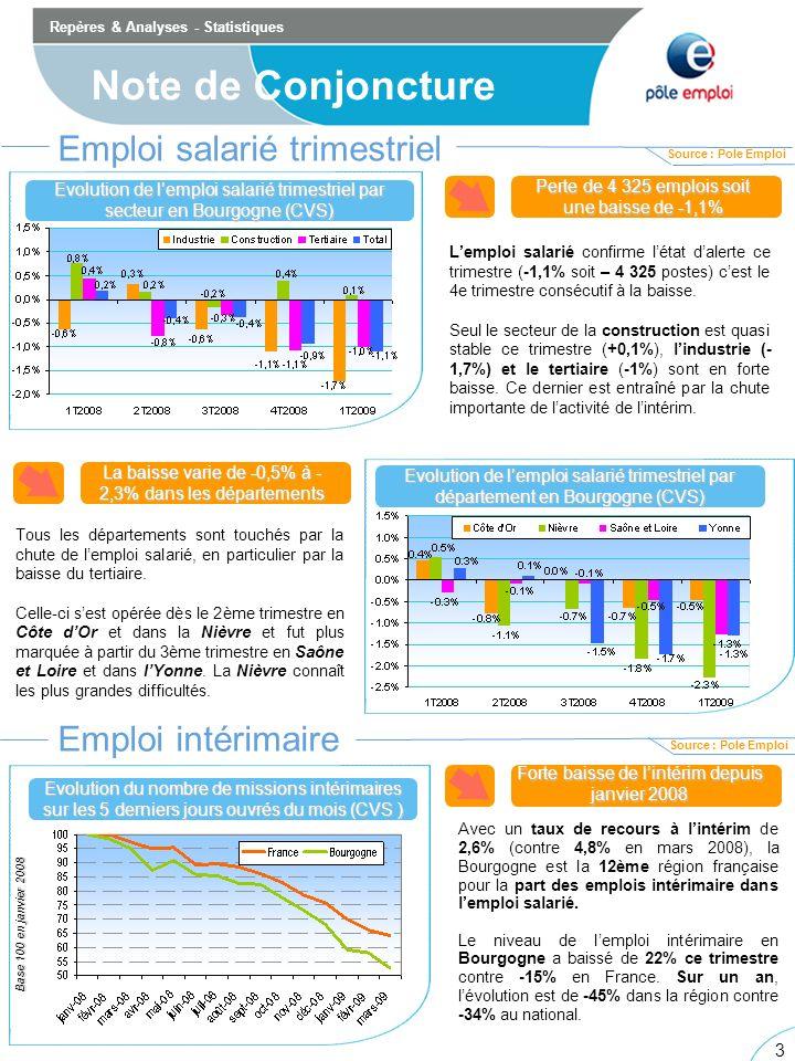 3 3 Repères & Analyses - Statistiques Note de Conjoncture Emploi salarié trimestriel Evolution de lemploi salarié trimestriel par secteur en Bourgogne (CVS) Evolution de lemploi salarié trimestriel par département en Bourgogne (CVS) Lemploi salarié confirme létat dalerte ce trimestre (-1,1% soit – 4 325 postes) cest le 4e trimestre consécutif à la baisse.