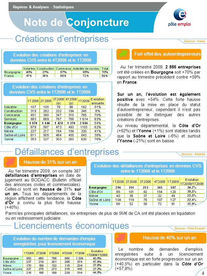 4 4 Repères & Analyses - Statistiques Note de Conjoncture Créations dentreprises Evolution des créations dentreprises en données CVS entre le 4T2008 et le 1T2009 Evolution des créations dentreprises en données CVS entre le 2T2008 et le 3T2008 Evolution des créations dentreprises en données CVS entre le 1T2008 et le 1T2009 Au 1er trimestre 2009, 2 886 entreprises ont été créées en Bourgogne soit +70% par rapport au trimestre précédent contre +59% en France.