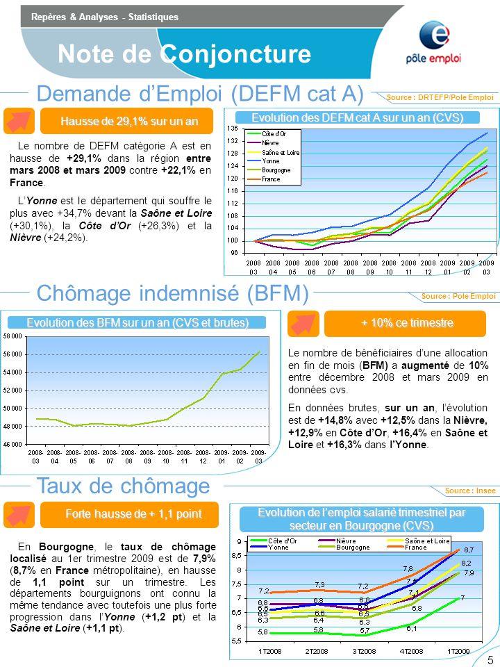 5 5 Le nombre de bénéficiaires dune allocation en fin de mois (BFM) a augmenté de 10% entre décembre 2008 et mars 2009 en données cvs.