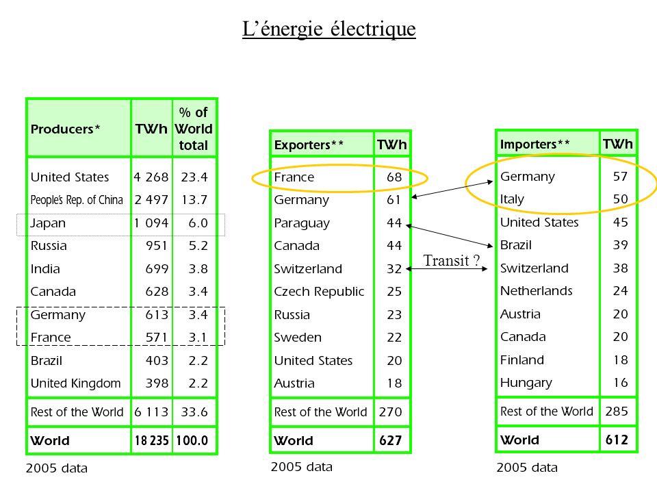 Lénergie électrique Transit ?