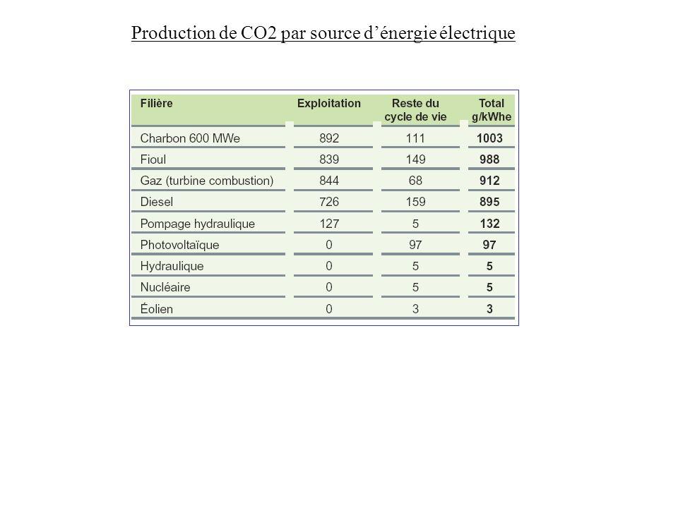 Production de CO2 par source dénergie électrique