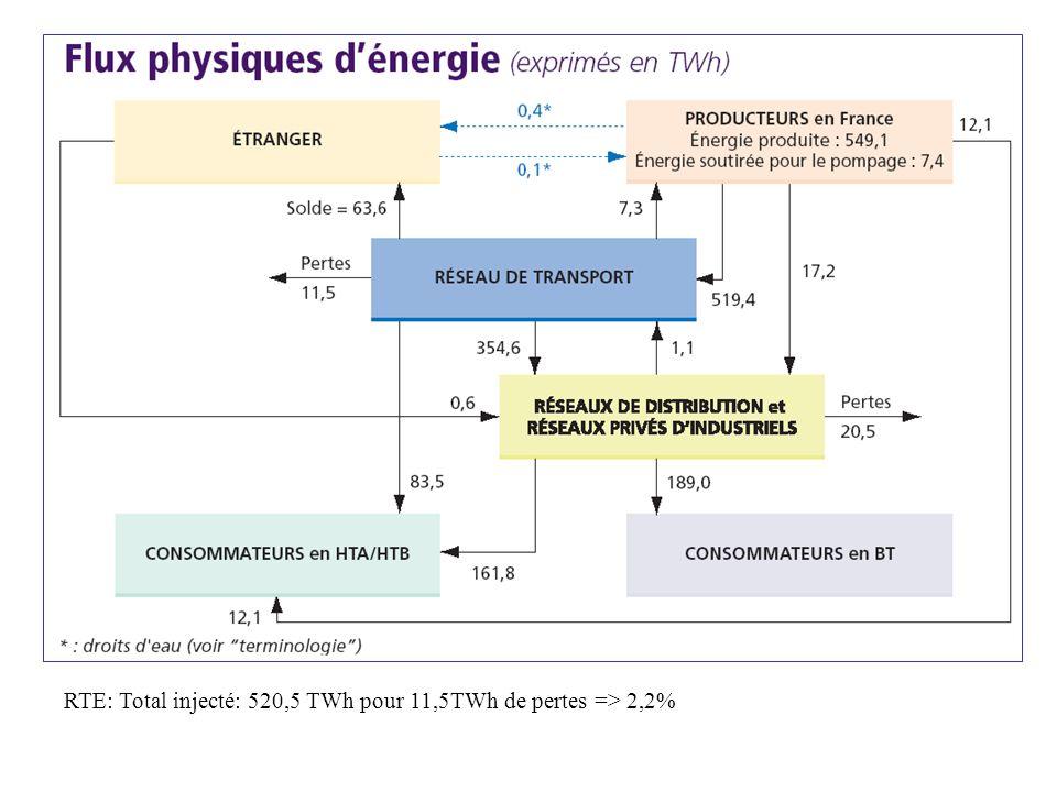 RTE: Total injecté: 520,5 TWh pour 11,5TWh de pertes => 2,2%