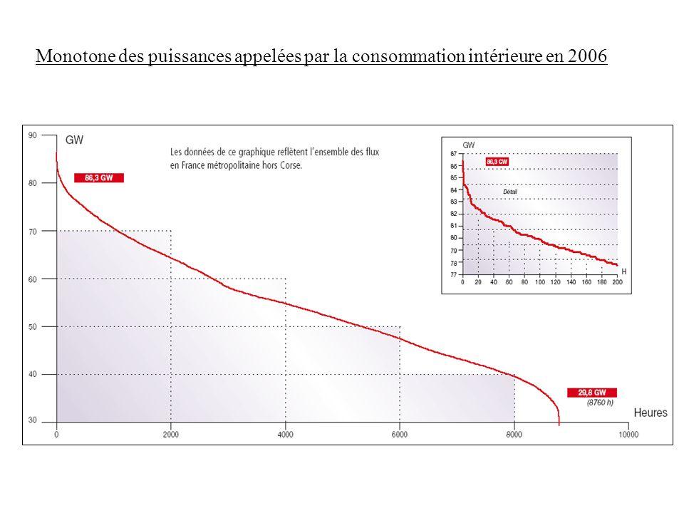 Monotone des puissances appelées par la consommation intérieure en 2006