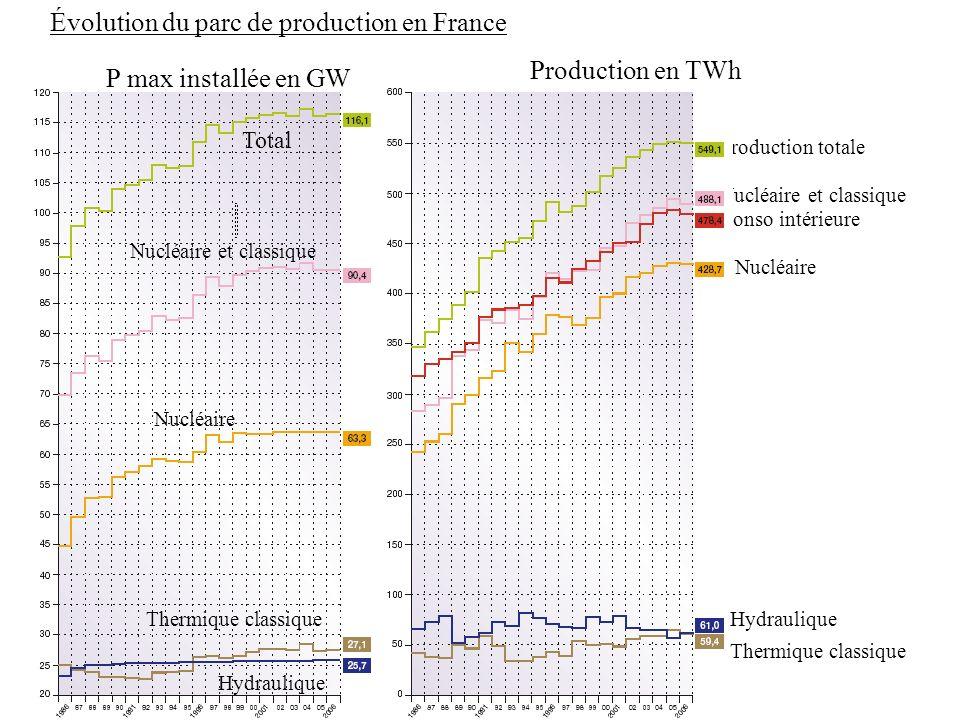 Évolution du parc de production en France Conso intérieure Production totale Nucléaire et classique P max installée en GW Production en TWh Total Nucléaire et classique Nucléaire Thermique classique Hydraulique Nucléaire Thermique classique Hydraulique