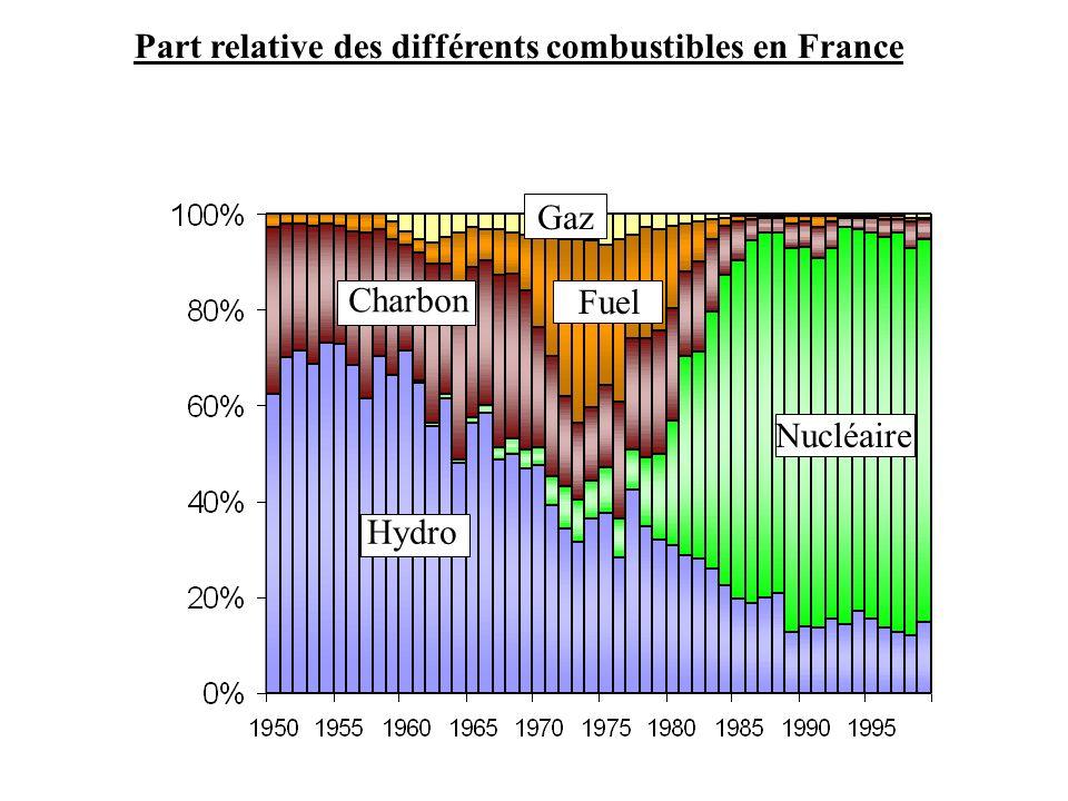 Hydro Fuel Gaz Charbon Nucléaire Part relative des différents combustibles en France