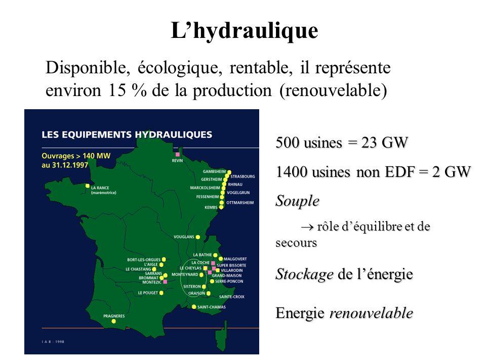 500 usines = 23 GW 500 usines = 23 GW 1400 usines non EDF = 2 GW 1400 usines non EDF = 2 GW Souple Souple rôle déquilibre et de secours rôle déquilibre et de secours Stockage de lénergie Stockage de lénergie Energie renouvelable Energie renouvelable Lhydraulique Disponible, écologique, rentable, il représente environ 15 % de la production (renouvelable)