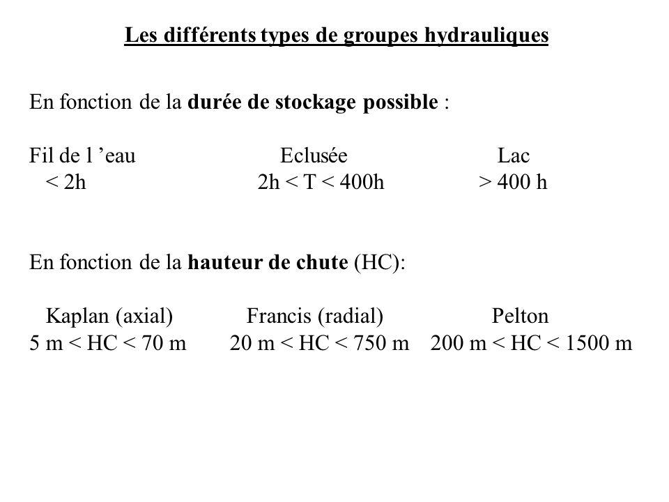 En fonction de la durée de stockage possible : Fil de l eau Eclusée Lac 400 h En fonction de la hauteur de chute (HC): Kaplan (axial) Francis (radial) Pelton 5 m < HC < 70 m20 m < HC < 750 m200 m < HC < 1500 m Les différents types de groupes hydrauliques