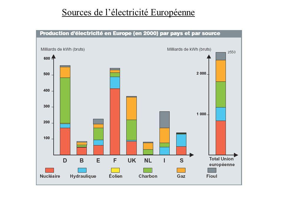 Sources de lélectricité Européenne