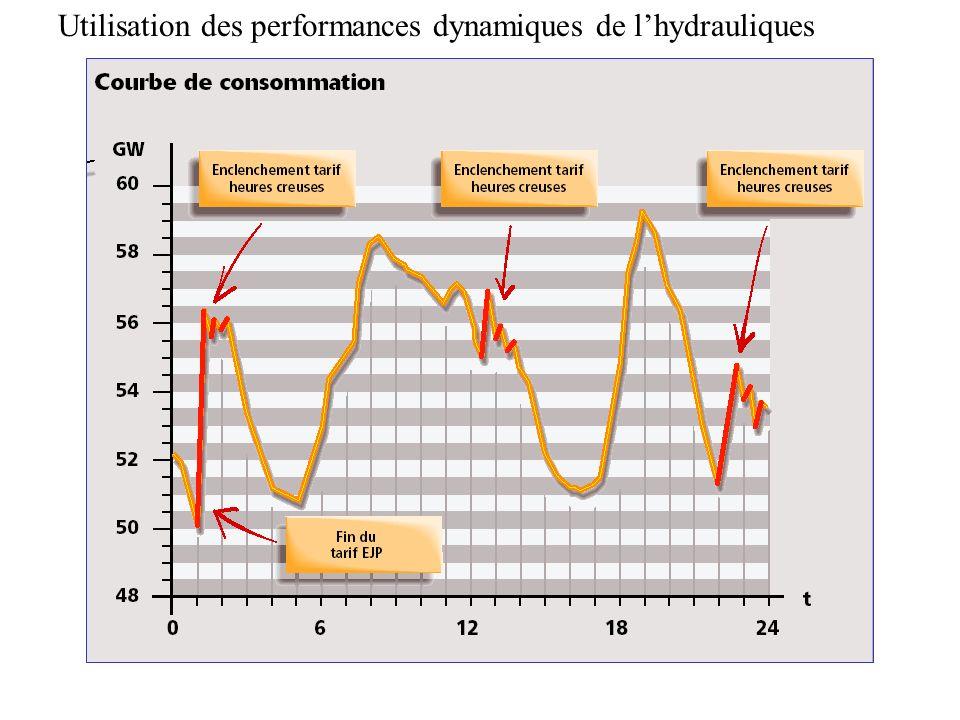 Utilisation des performances dynamiques de lhydrauliques