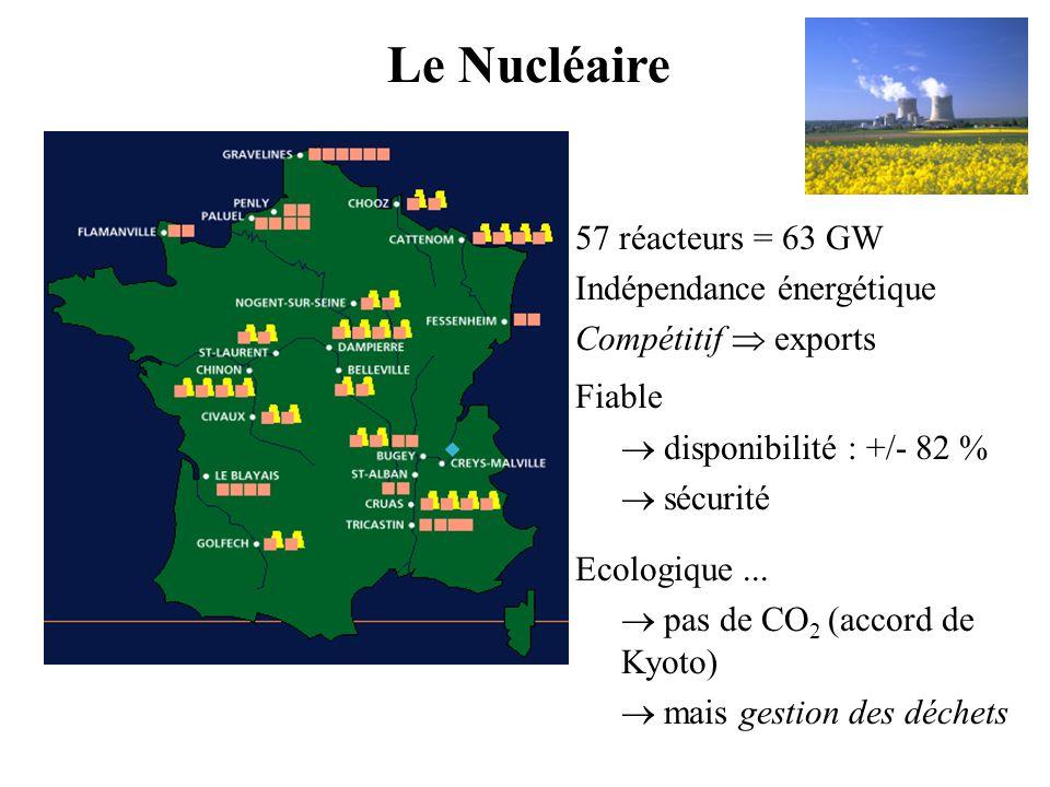 57 réacteurs = 63 GW Indépendance énergétique Compétitif exports Fiable disponibilité : +/- 82 % sécurité Ecologique... pas de CO 2 (accord de Kyoto)