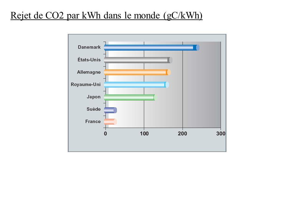 Rejet de CO2 par kWh dans le monde (gC/kWh)