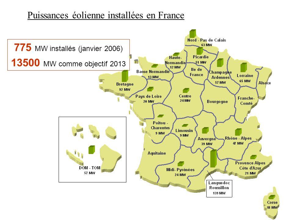 775 MW installés (janvier 2006) 13500 MW comme objectif 2013 Puissances éolienne installées en France