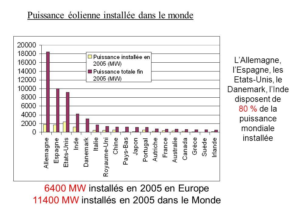 LAllemagne, lEspagne, les Etats-Unis, le Danemark, lInde disposent de 80 % de la puissance mondiale installée 6400 MW installés en 2005 en Europe 1140