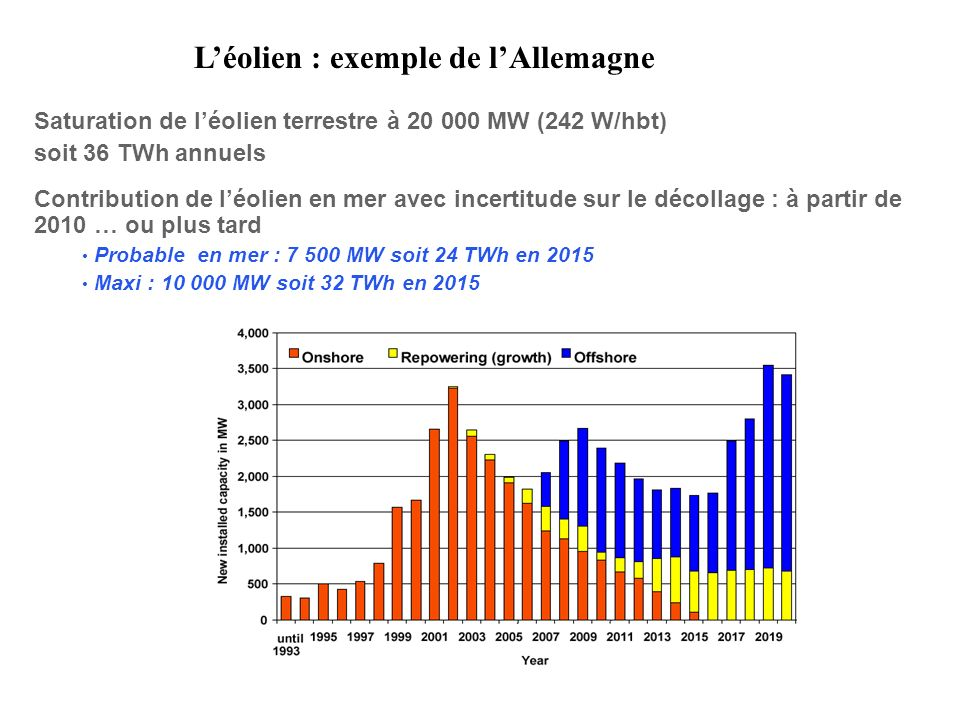 Léolien : exemple de lAllemagne Saturation de léolien terrestre à 20 000 MW (242 W/hbt) soit 36 TWh annuels Contribution de léolien en mer avec incertitude sur le décollage : à partir de 2010 … ou plus tard Probable en mer : 7 500 MW soit 24 TWh en 2015 Maxi : 10 000 MW soit 32 TWh en 2015