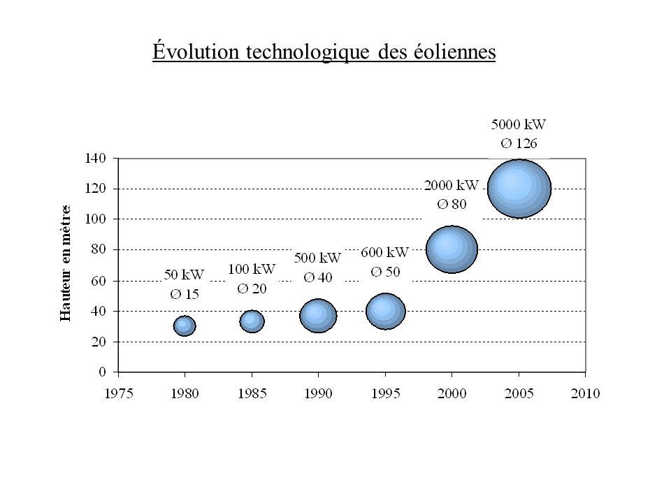 Évolution technologique des éoliennes