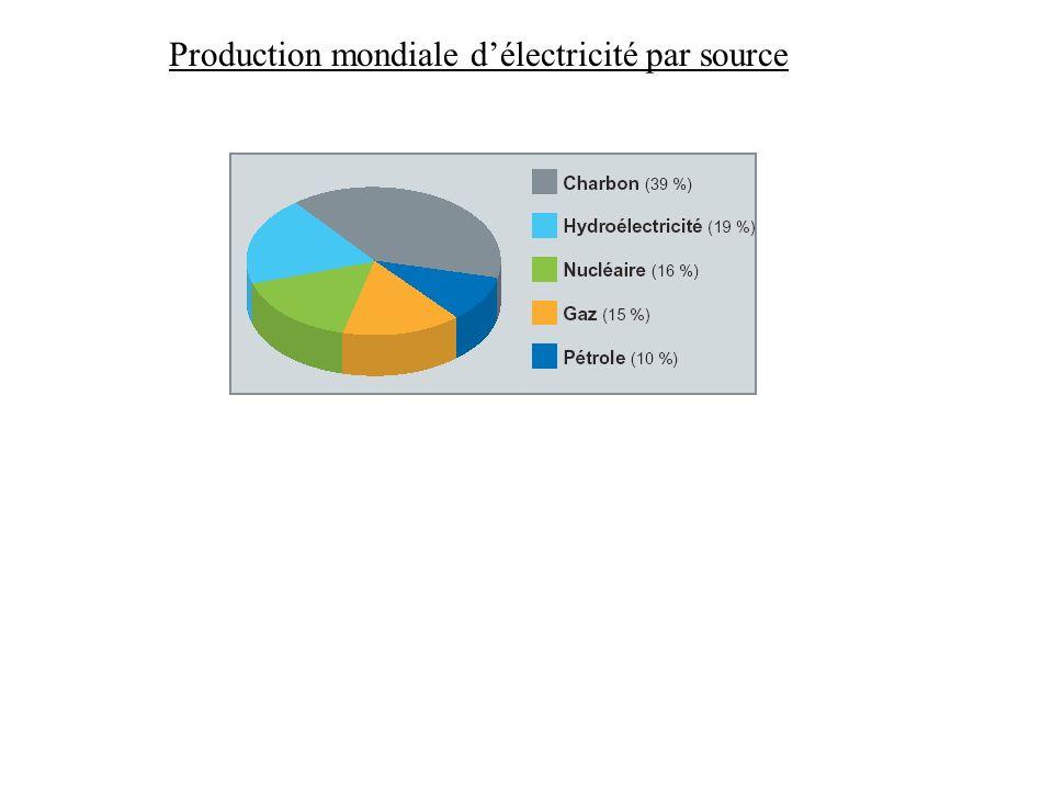 Production mondiale délectricité par source