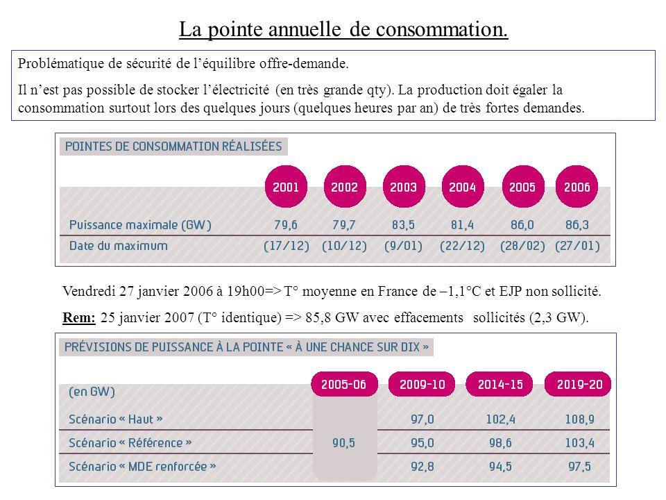 Nucléaires: 58 groupes REP (réacteurs à eau pressurisée) répartis en 3 paliers: 34 unités de 900 MW (880 à 915) mis en service entre 77 et 87 20 unités 1300 MW (1300 à 1335) 85 et 93 4 unités 1500 MW 96 99