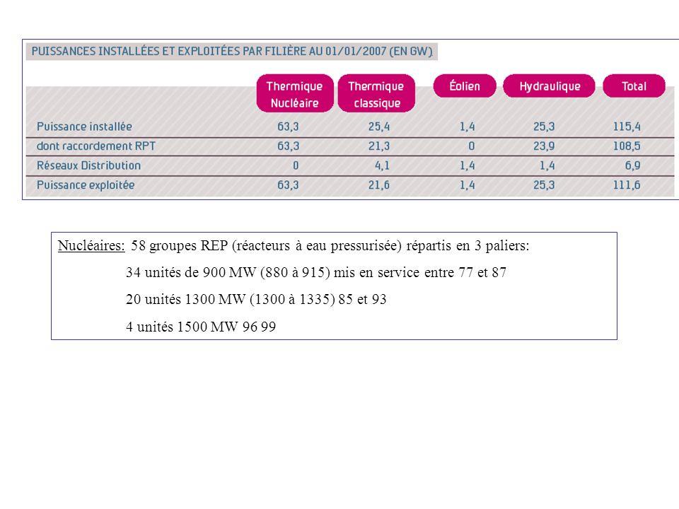 Nucléaires: 58 groupes REP (réacteurs à eau pressurisée) répartis en 3 paliers: 34 unités de 900 MW (880 à 915) mis en service entre 77 et 87 20 unité