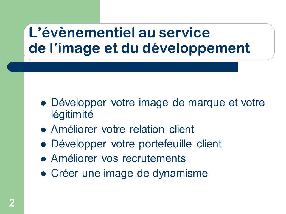 2 Lévènementiel au service de limage et du développement Développer votre image de marque et votre légitimité Améliorer votre relation client Développ