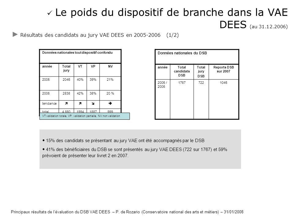 Le poids du dispositif de branche dans la VAE DEES (au 31.12.2006) Résultats des candidats au jury VAE DEES en 2005-2006 (1/2) Données nationales tout