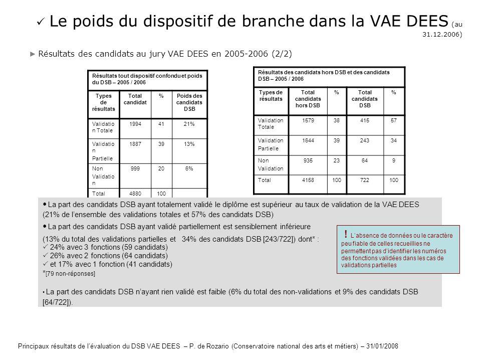 Résultats tout dispositif confondu et poids du DSB – 2005 / 2006 Types de résultats Total candidat %Poids des candidats DSB Validatio n Totale 1994412