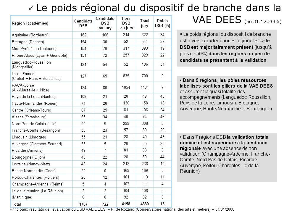 Région (académies) Candidats DSB Candidats DSB au jury Hors DSB au jury Total jury Poids DSB (%) Aquitaine (Bordeaux)18210821432234 Bretagne (Rennes)1