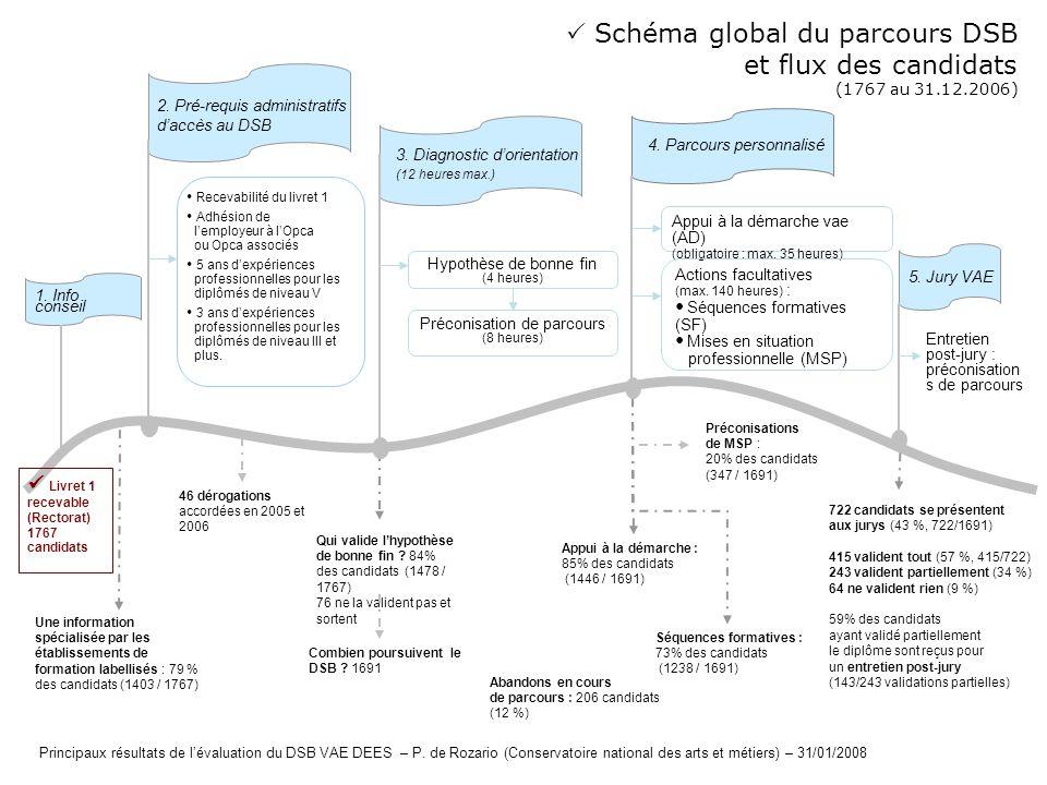 Schéma global du parcours DSB et flux des candidats (1767 au 31.12.2006) Abandons en cours de parcours : 206 candidats (12 %) Livret 1 recevable (Rect
