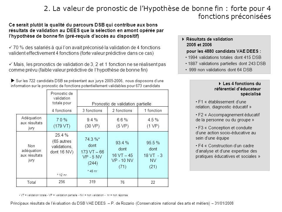 2. La valeur de pronostic de lHypothèse de bonne fin : forte pour 4 fonctions préconisées Résultats de validation 2005 et 2006 pour les 4880 candidats