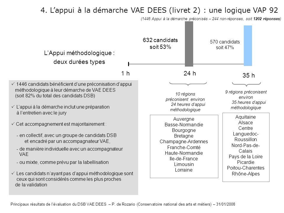 4. Lappui à la démarche VAE DEES (livret 2) : une logique VAP 92 10 régions préconisent environ 24 heures dappui méthodologique 9 régions préconisent