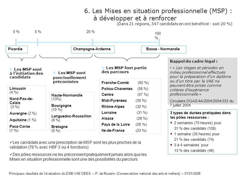 6. Les Mises en situation professionnelle (MSP) : à développer et à renforcer (Dans 21 régions, 347 candidats en ont bénéficié - soit 20 %) 3 types de