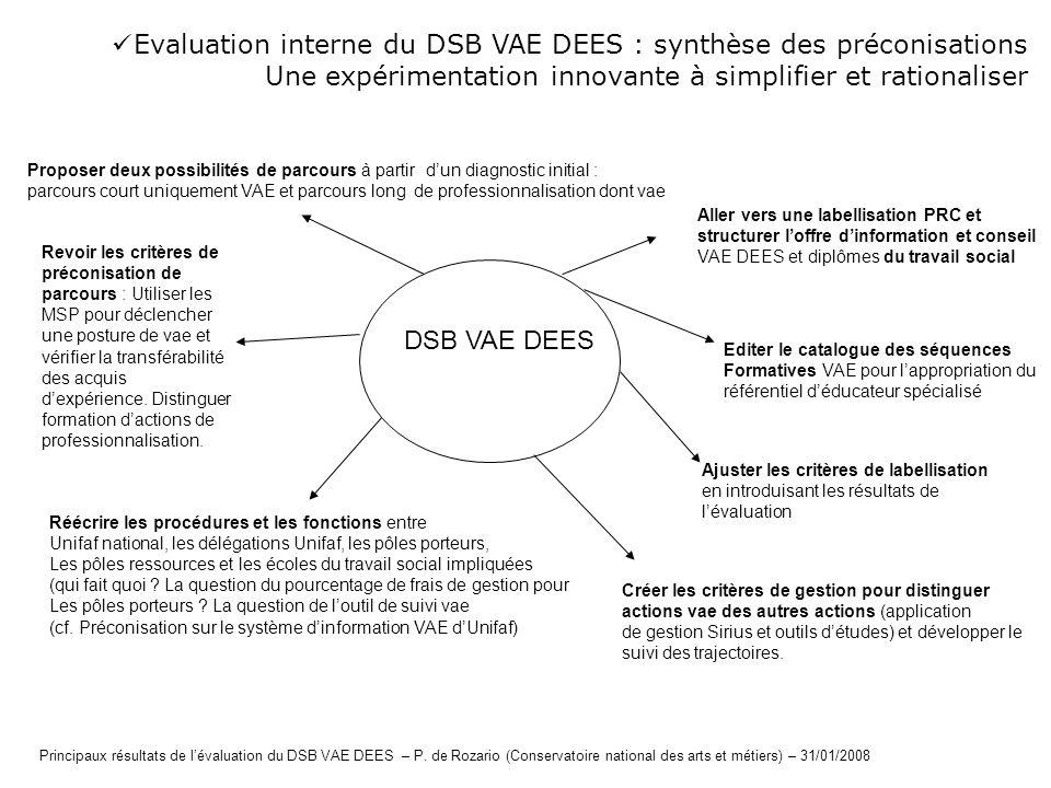 Evaluation interne du DSB VAE DEES : synthèse des préconisations Une expérimentation innovante à simplifier et rationaliser Principaux résultats de lé