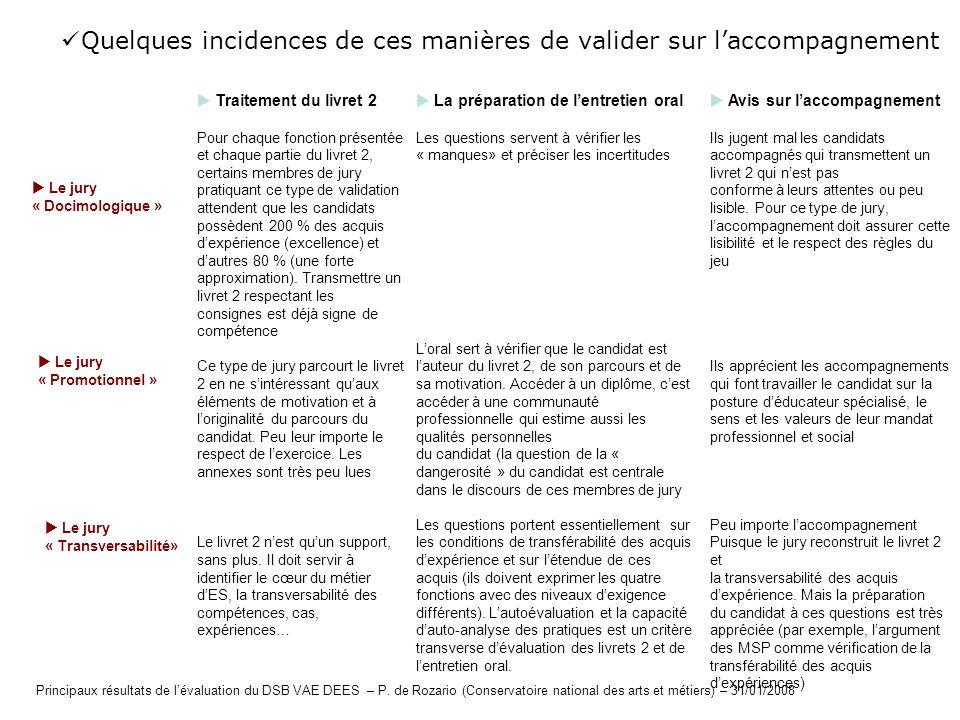 Quelques incidences de ces manières de valider sur laccompagnement Le jury « Docimologique » Traitement du livret 2 Pour chaque fonction présentée et