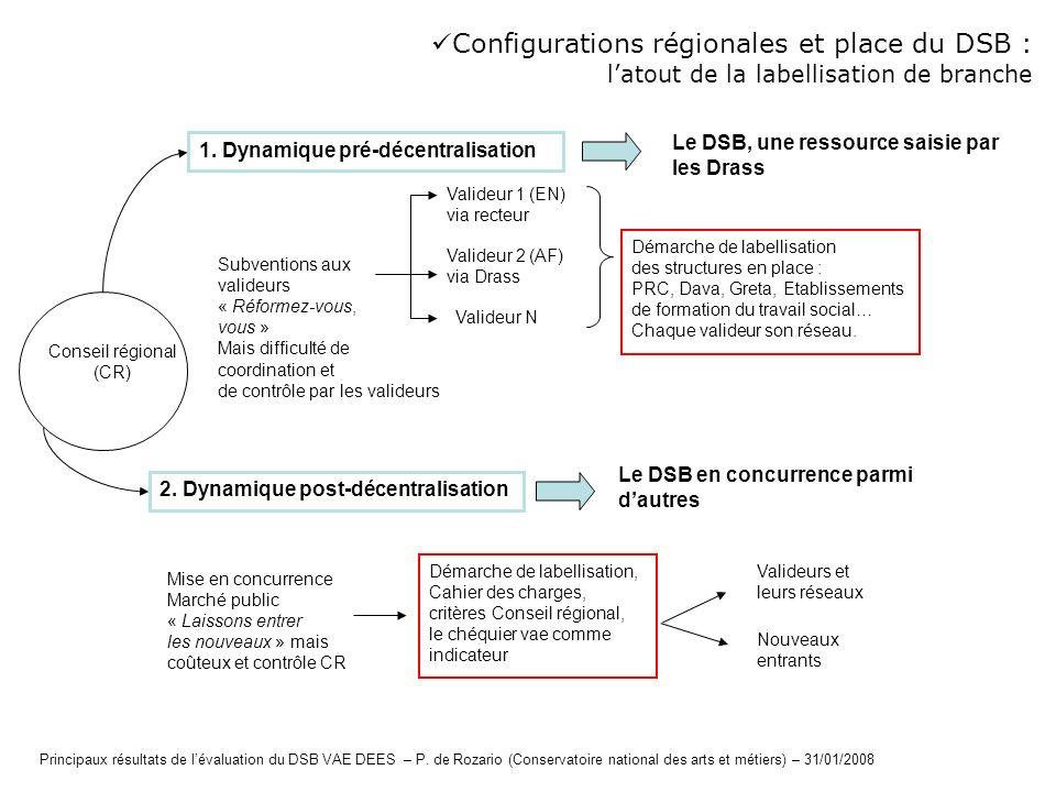 Configurations régionales et place du DSB : latout de la labellisation de branche Conseil régional (CR) Mise en concurrence Marché public « Laissons e