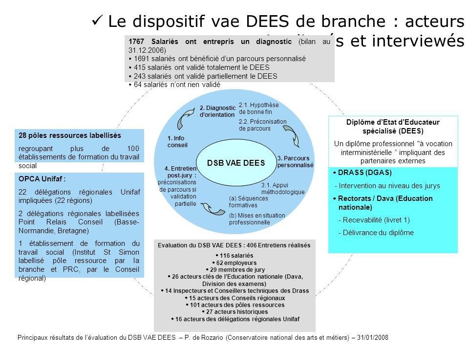 Le dispositif vae DEES de branche : acteurs impliqués et interviewés OPCA Unifaf : 22 délégations régionales Unifaf impliquées (22 régions) 2 délégati
