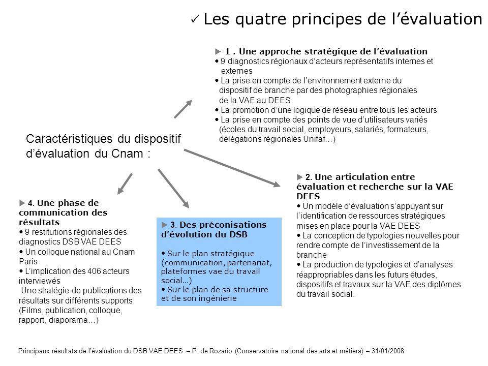 Caractéristiques du dispositif dévaluation du Cnam : 1. Une approche stratégique de lévaluation 9 diagnostics régionaux dacteurs représentatifs intern