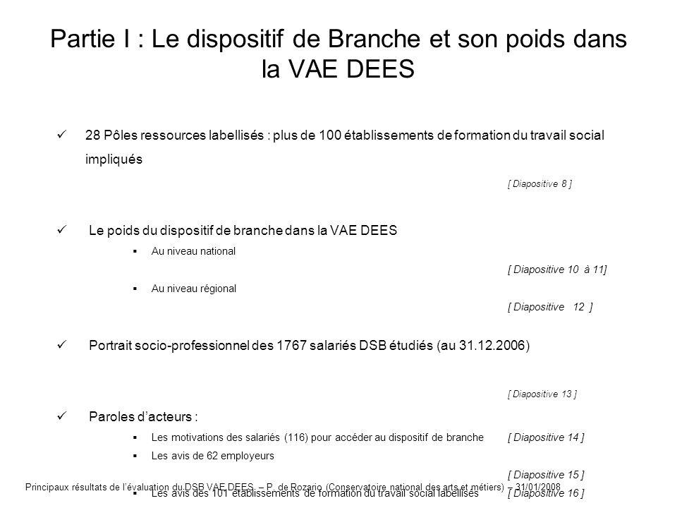 28 pôles ressources labellisés: plus de 100 établissements de formation du travail social impliqués Picardie [CS] (1PR/1OF) Haute Normandie [CS-CB] (1PR/2OF) Basse Normandie [CS] (1PR/1OF) Bretagne [CC] (1PR/1PP/3 OF) Pays de la Loire [CS-CB] (1PR/2OF) Centre [CS-CB] (2PR/2OF) Bourgogne [CS] (1PR/1OF) Champagne Ardennes [CS] (1PR/1OF) Lorraine [CS] (1PR/1OF) Franche Comté [CS] (1PR/1OF) Alsace [CS-CB] (1PR/2OF) Rhône-Alpes [CC] (2PR/7OF) Auvergne [CS-CB] (1PR/3 OF) Limousin [CS-CB] (1PR/3OF) Poitou- Charentes [CS] (1PR/1OF) Midi Pyrénées [CC] (1 PP/1PR/2OF) Provence Alpes Côte dAzur + Corse [CC] (1PR/4OF) Ile de France [CC] (3PR/1PP/14OF) Aquitaine [CC] (2 PR/4 OF) Languedoc Roussillon [CS- CB] (1PR/2OF) Nord Pas de Calais [CS-CB] (2PR/3OF) 8 régions à coordination bilatérale : 2 organismes ou plus Se répartissant les candidats De 60 à 100 candidats DSB 8 régions à coordination simple (+ Ile de la Réunion) Un pôle ressource et une entité Moins de 60 candidats DSB 6 régions à coordination complexe : un pôle porteur (PP) supportant les coûts danimation et de coordination de multiples établissements/écoles du travail social Plus de 100 candidats DSB Légende : PR – Pôle ressource PP – Pôle porteur OF – organisme de formation CS – coordination simple CI – coordination intermédiaire CB – coordination bilatérale CC – coordination complexe Principaux résultats de lévaluation du DSB VAE DEES – P.