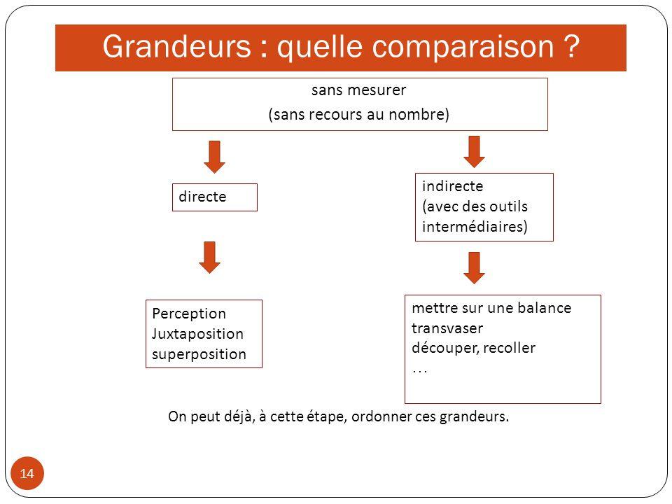 Grandeurs : quelle comparaison ? 14 sans mesurer (sans recours au nombre) directe indirecte (avec des outils intermédiaires) Perception Juxtaposition