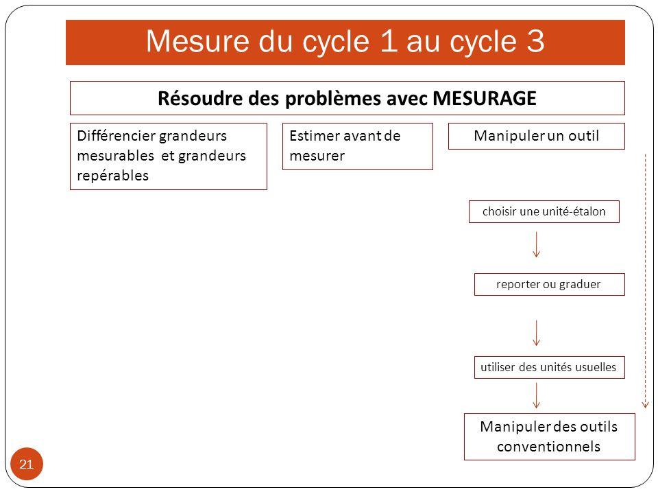 Mesure du cycle 1 au cycle 3 21 Manipuler un outil choisir une unité-étalon reporter ou graduer utiliser des unités usuelles Estimer avant de mesurer Manipuler des outils conventionnels Résoudre des problèmes avec MESURAGE Différencier grandeurs mesurables et grandeurs repérables